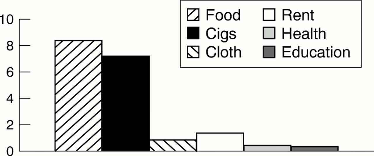 Hungry for tobacco: an analysis of the economic impact of