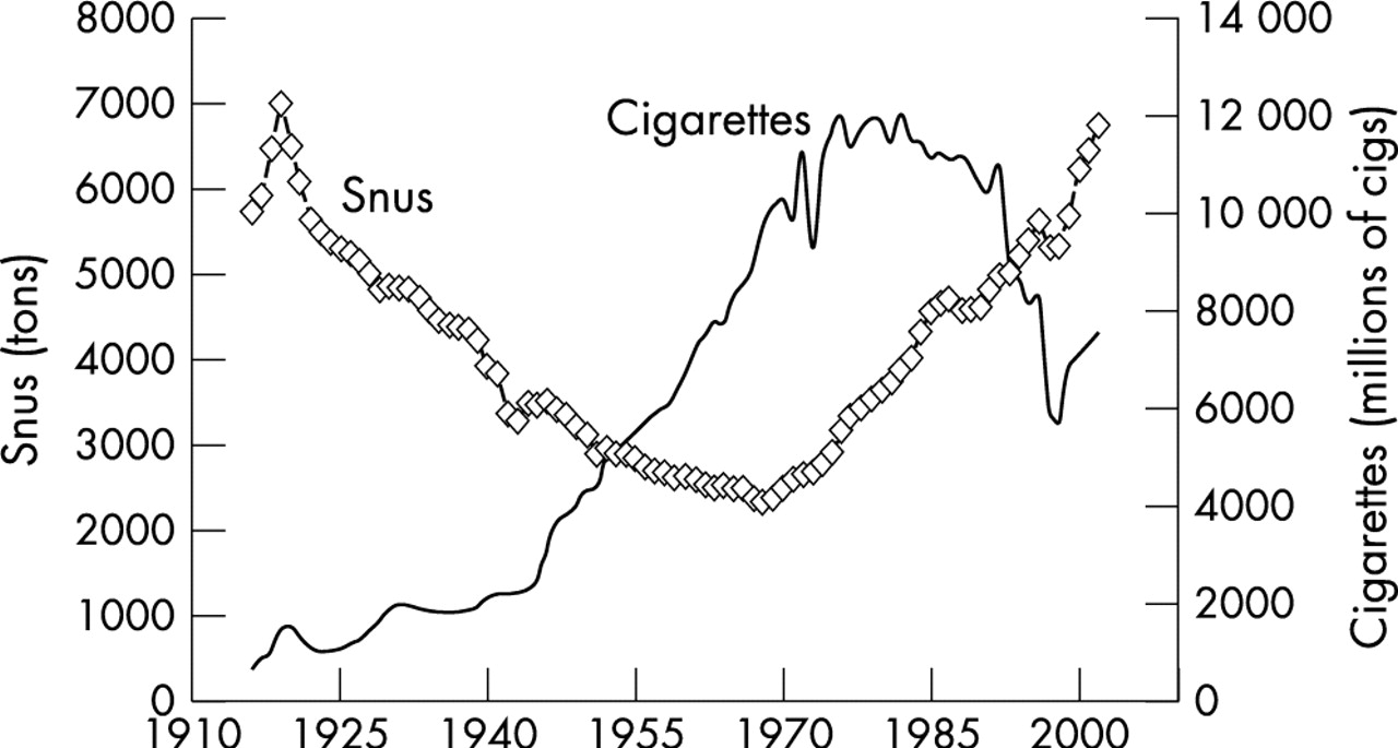 Effect of smokeless tobacco (snus) on smoking and public