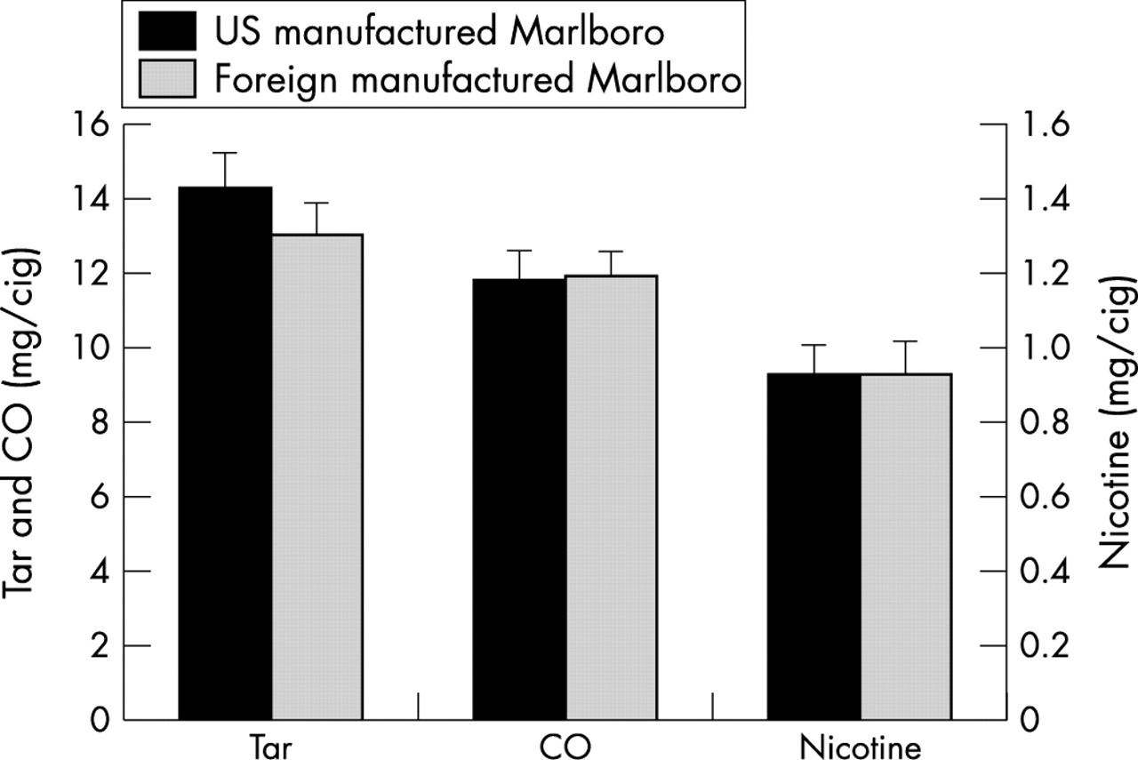 Determination Of Tar Nicotine And Carbon Monoxide Yields In The Mainstream Smoke Selected International Cigarettes Control