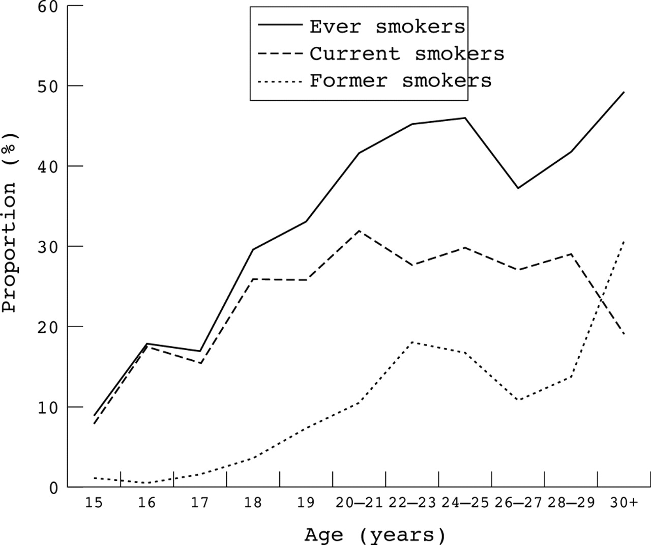 the hazards of smoking essay Cause and effect essay: smoking the causes and effects of smoking are being discussed frequently among.