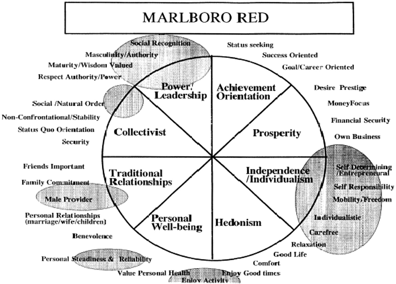 An example of a pie chart of consumer values for young adult smokers in Hong ...
