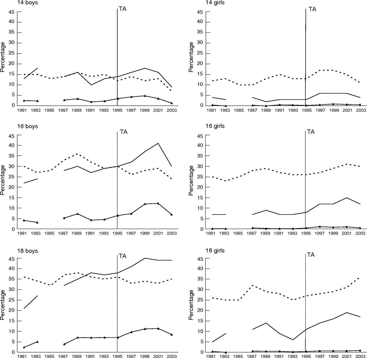Adolescent Snus Use In Finland 19812003 Trend Total Sales Ban 19871989 Gauge Cluster Circuit Board Download Figure