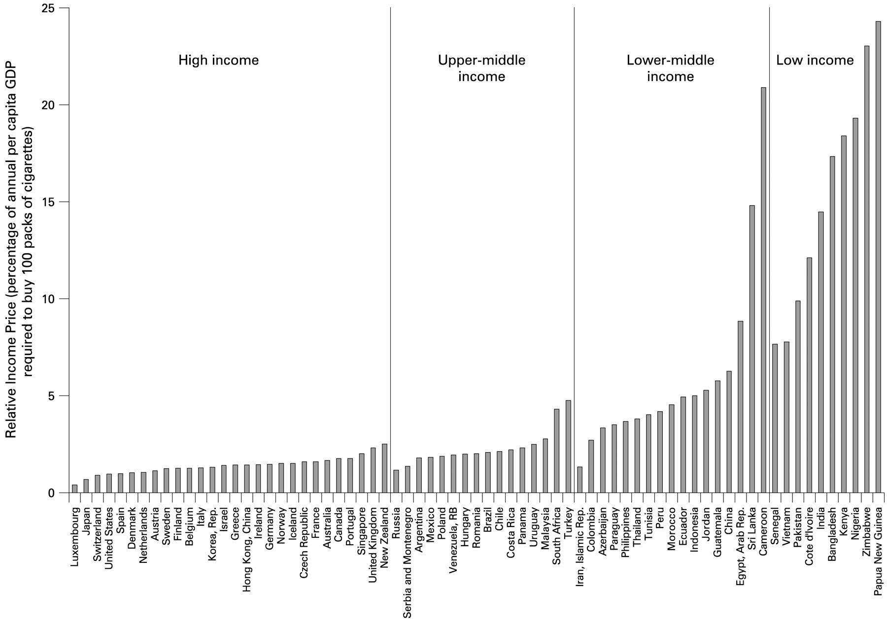 How much are Monte Carlo cigarettes in United Kingdom