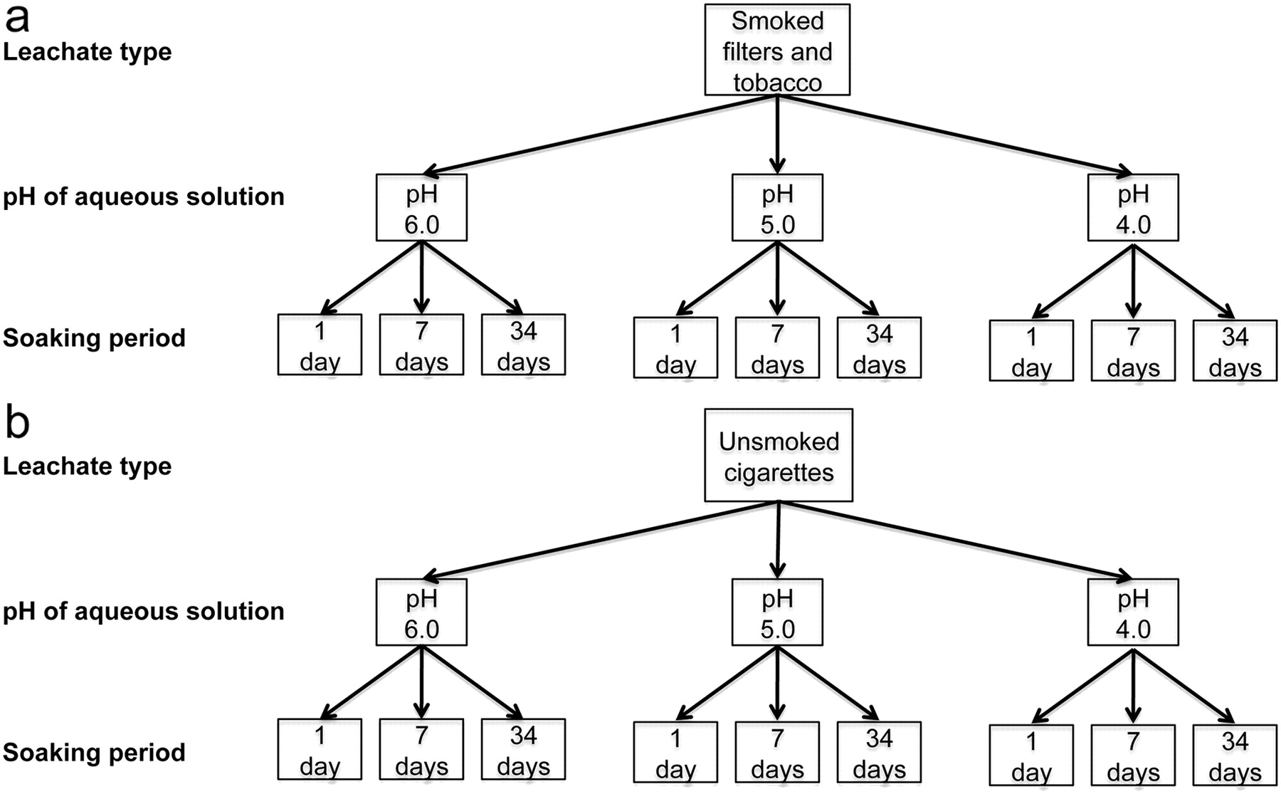 Analysis Of Metals Leached From Smoked Cigarette Litter Tobacco Circuit Diagram Metal Source Abuse Report Download Figure
