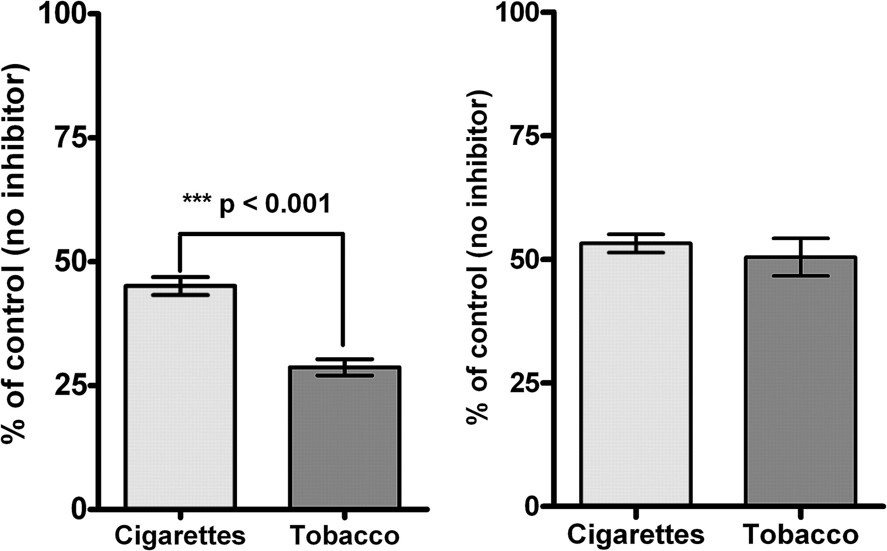 monoamine oxidase inhibitory activity in tobacco smoke varies with