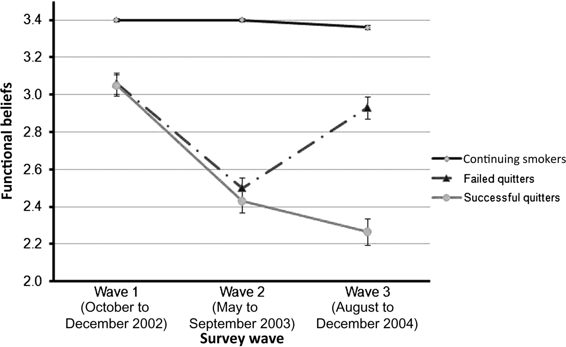 Patterns Of Cognitive Dissonance Reducing Beliefs Among Smokers A