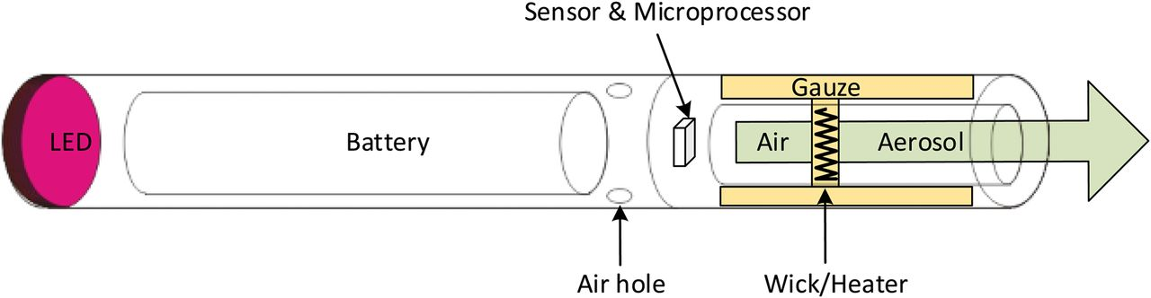 electronic cigarettes product characterisation and design Electronic Cigarettes E Cigarette Circuit Diagram #6