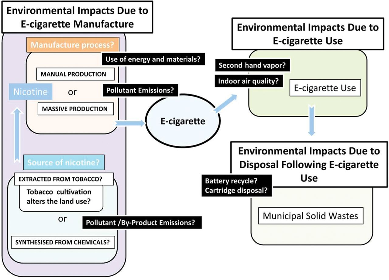 Research gaps related to the environmental impacts of