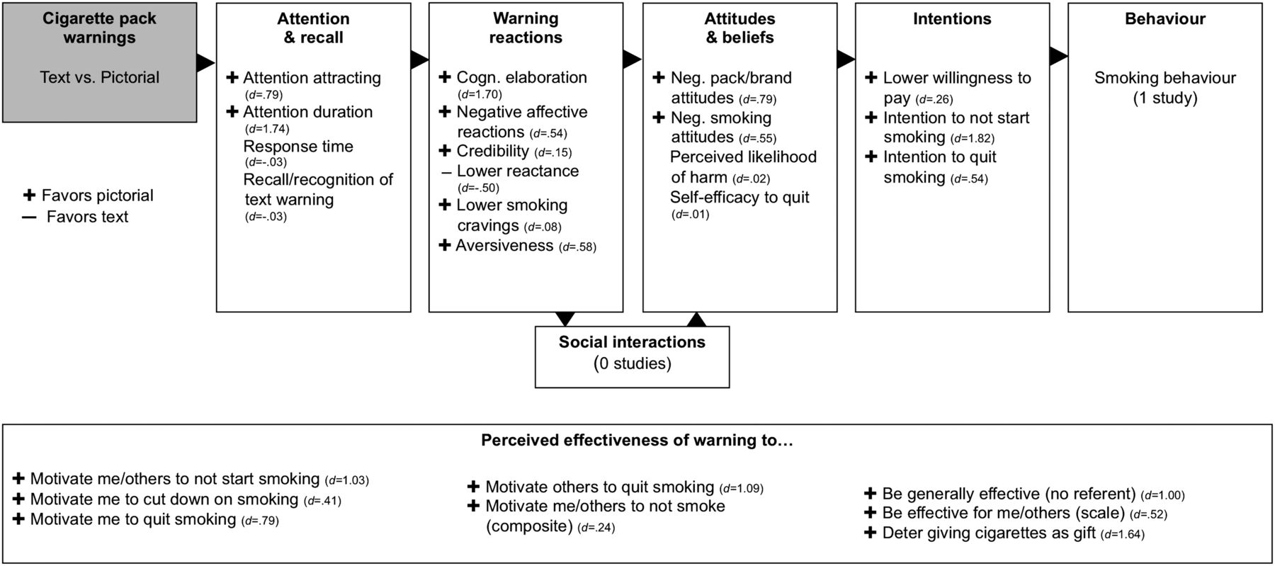 Pictorial cigarette pack warnings: a meta-analysis of