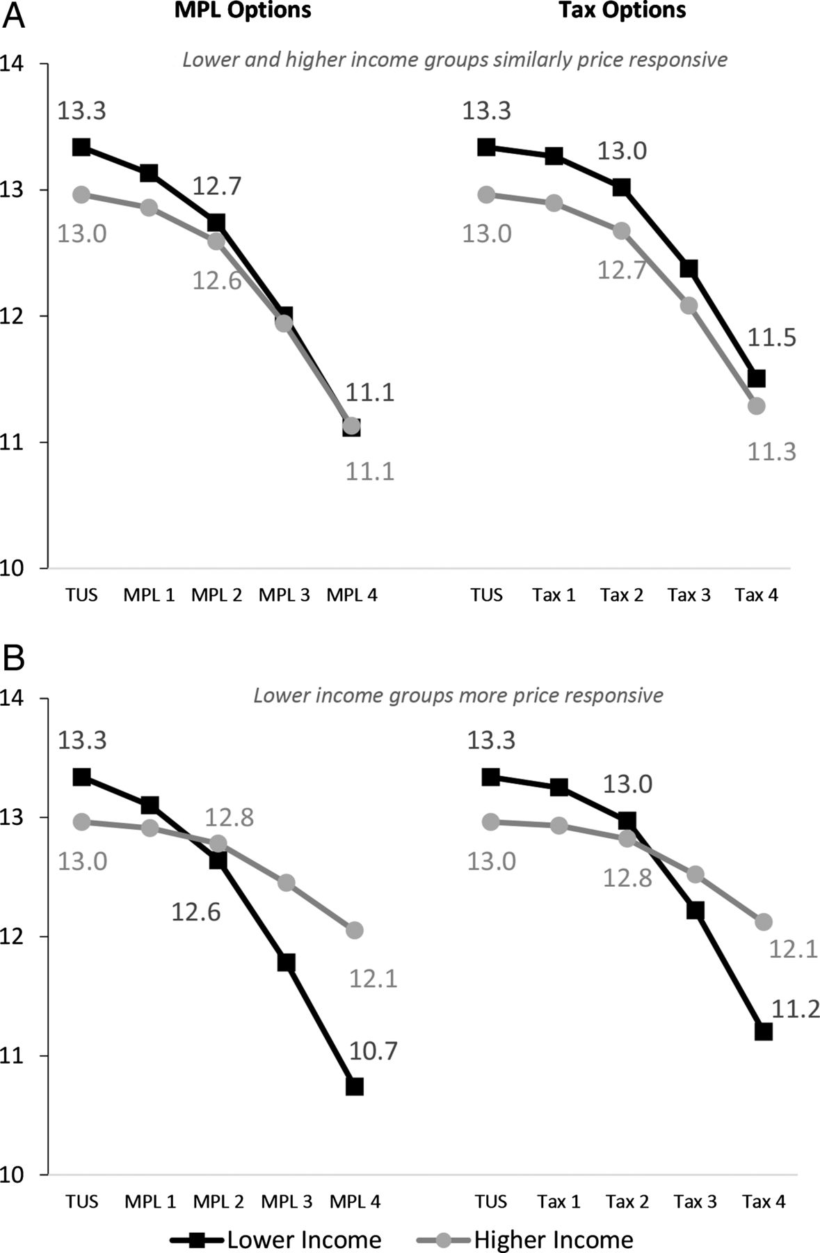 Comparing projected impacts of cigarette floor price and