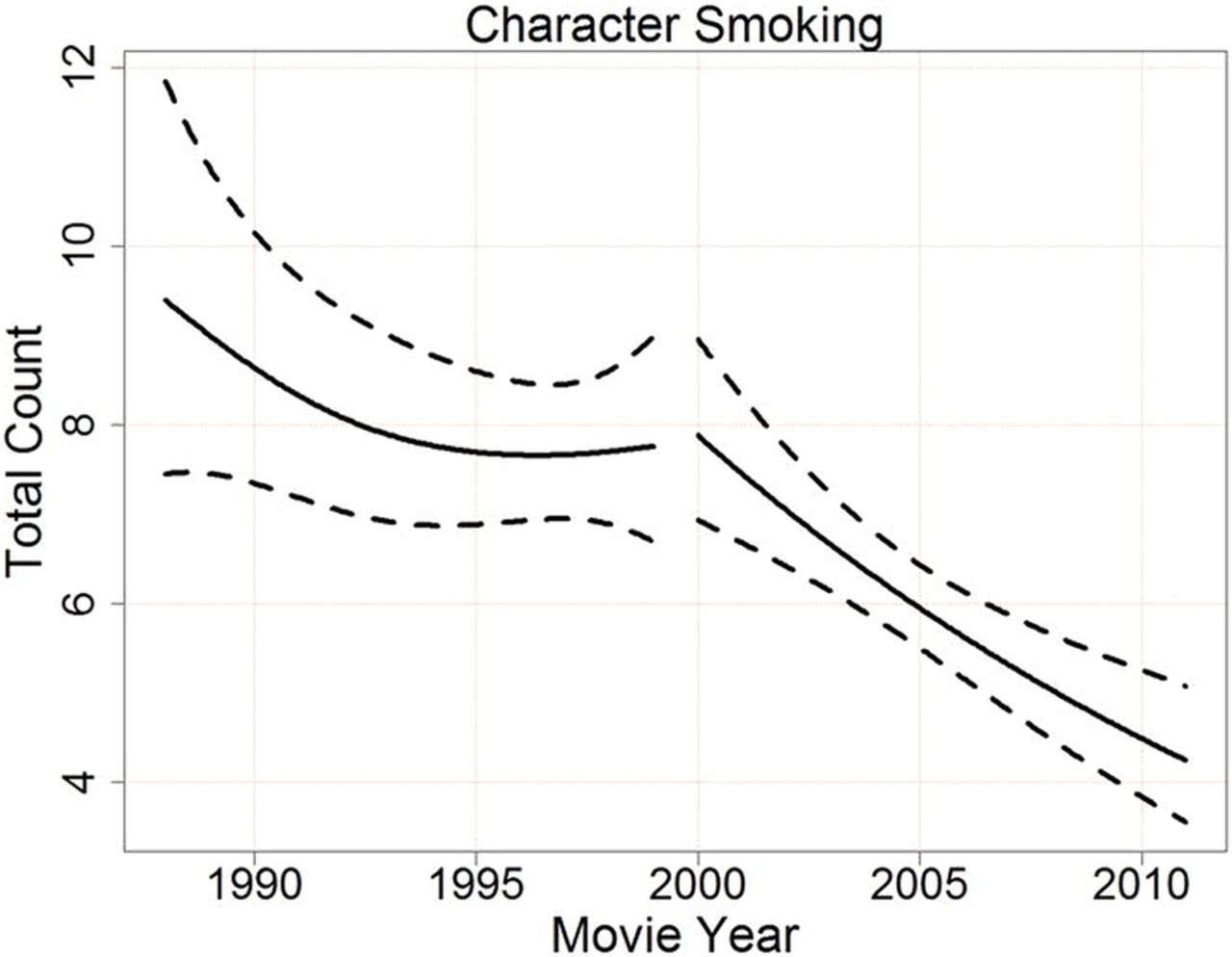 Did limits on payments for tobacco placements in US movies