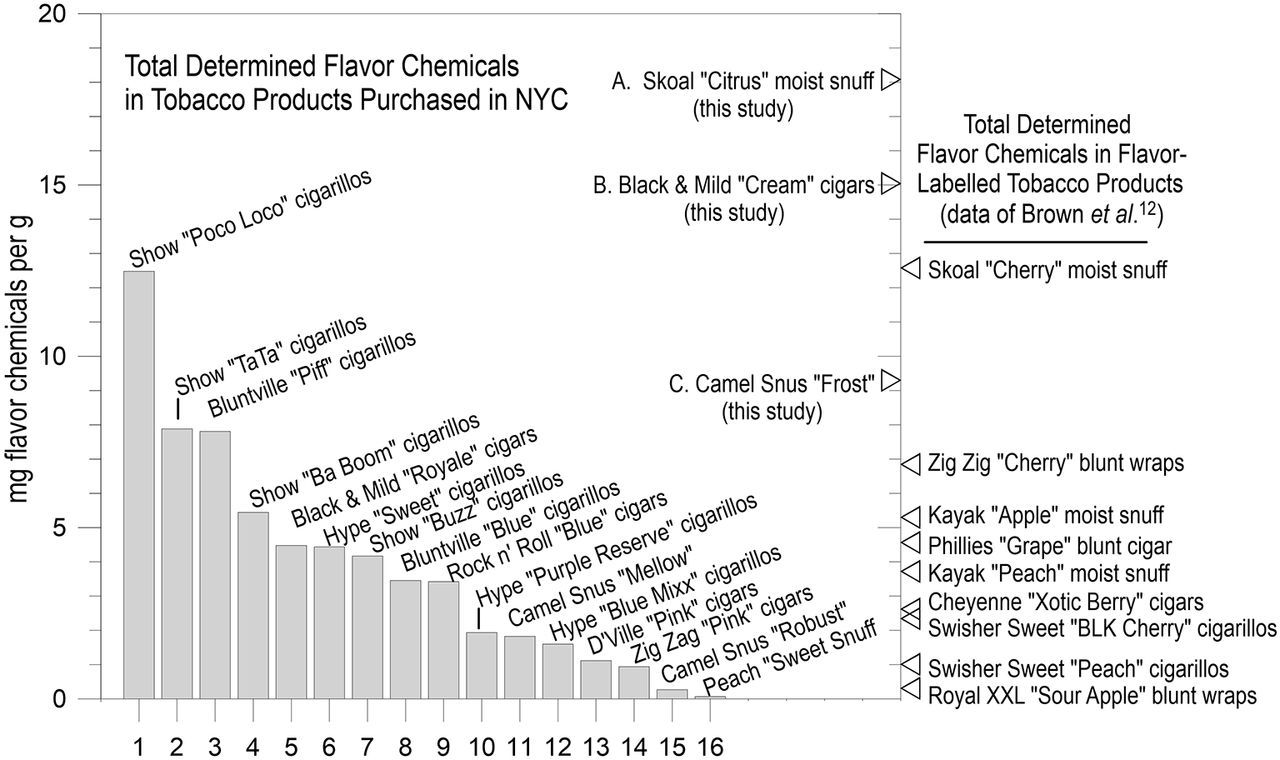 Flavour chemicals in a sample of non-cigarette tobacco products