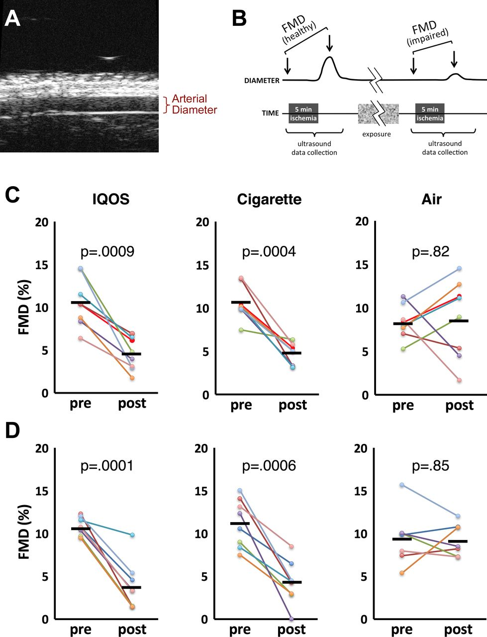 Vascular endothelial function is impaired by aerosol from a