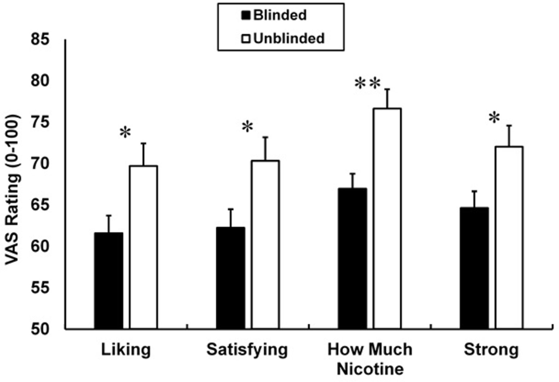 Acute perceptions of preferred cigarettes when blinded to