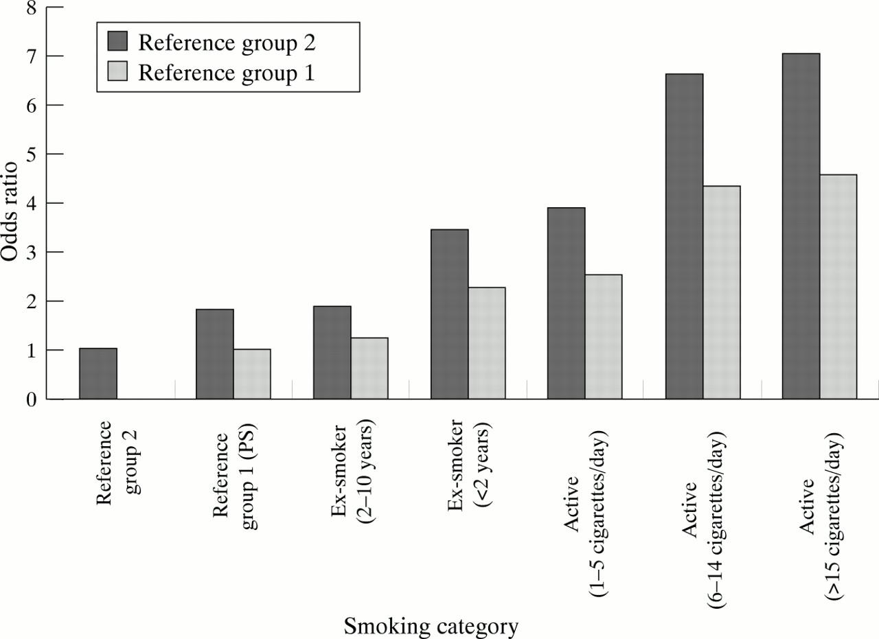 Definition of passive smoking opinion