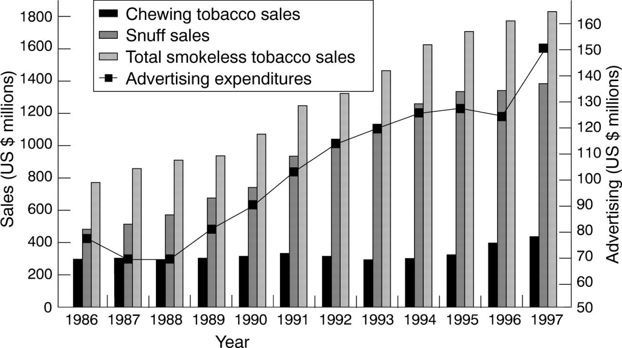 Smokeless tobacco in Canada: deterring market development