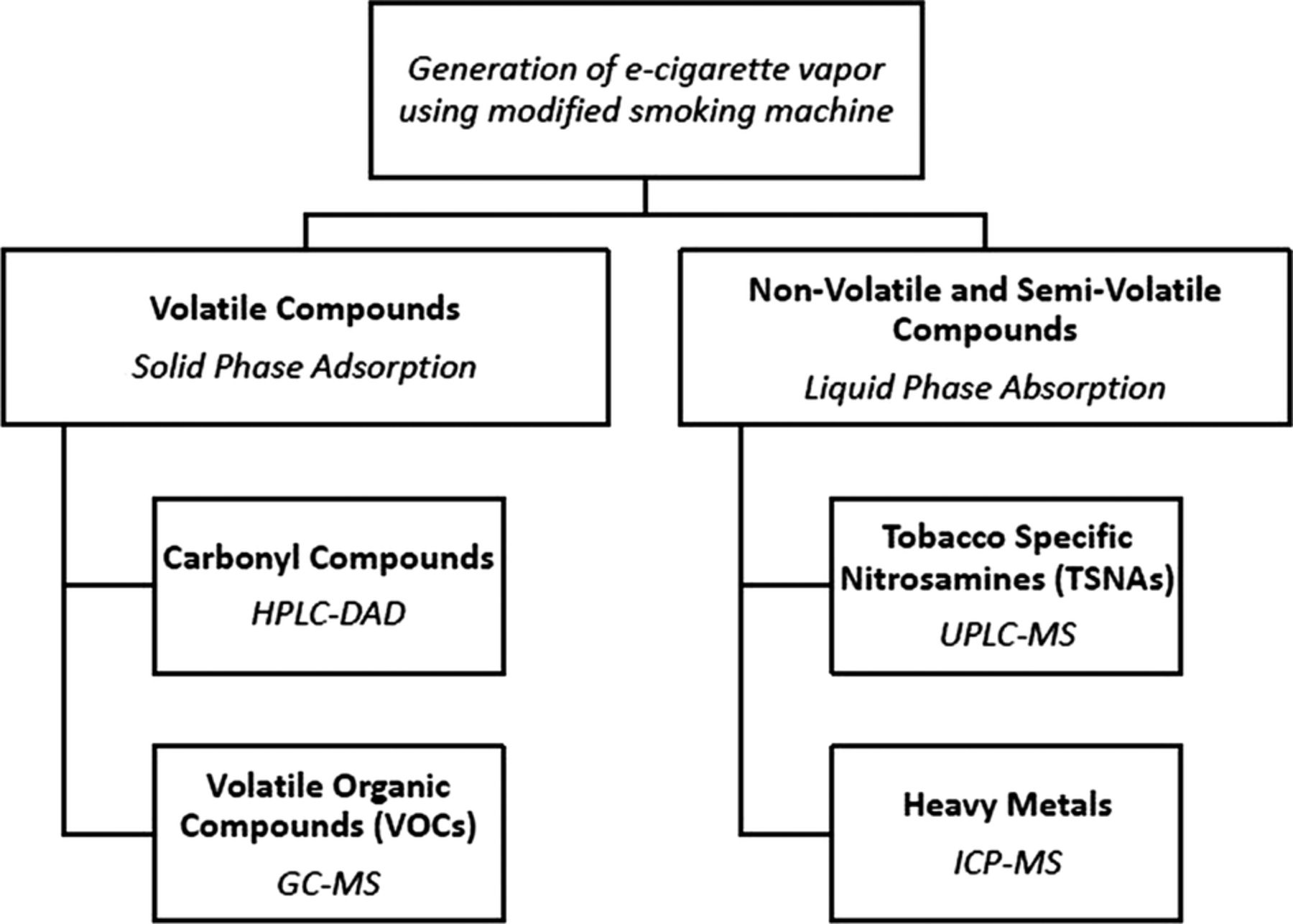 levels of selected carcinogens and toxicants in vapour from