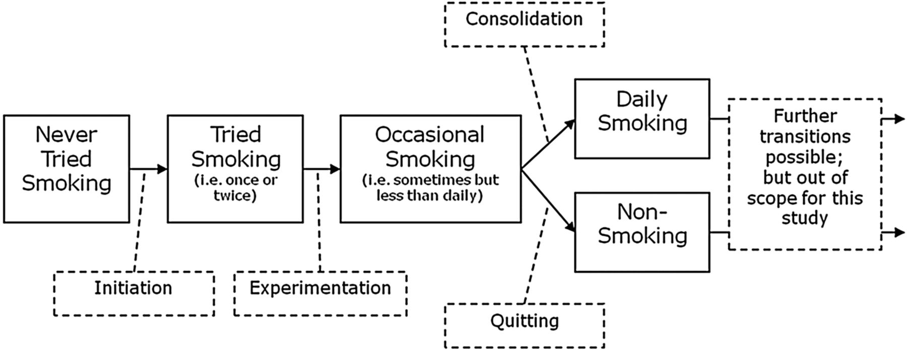 socioeconomic inequalities in adolescent smoking behaviour Socioeconomic inequalities in adolescent health 2002–2010: a time-series analysis of 34 countries participating in the health behaviour in school-aged children study.