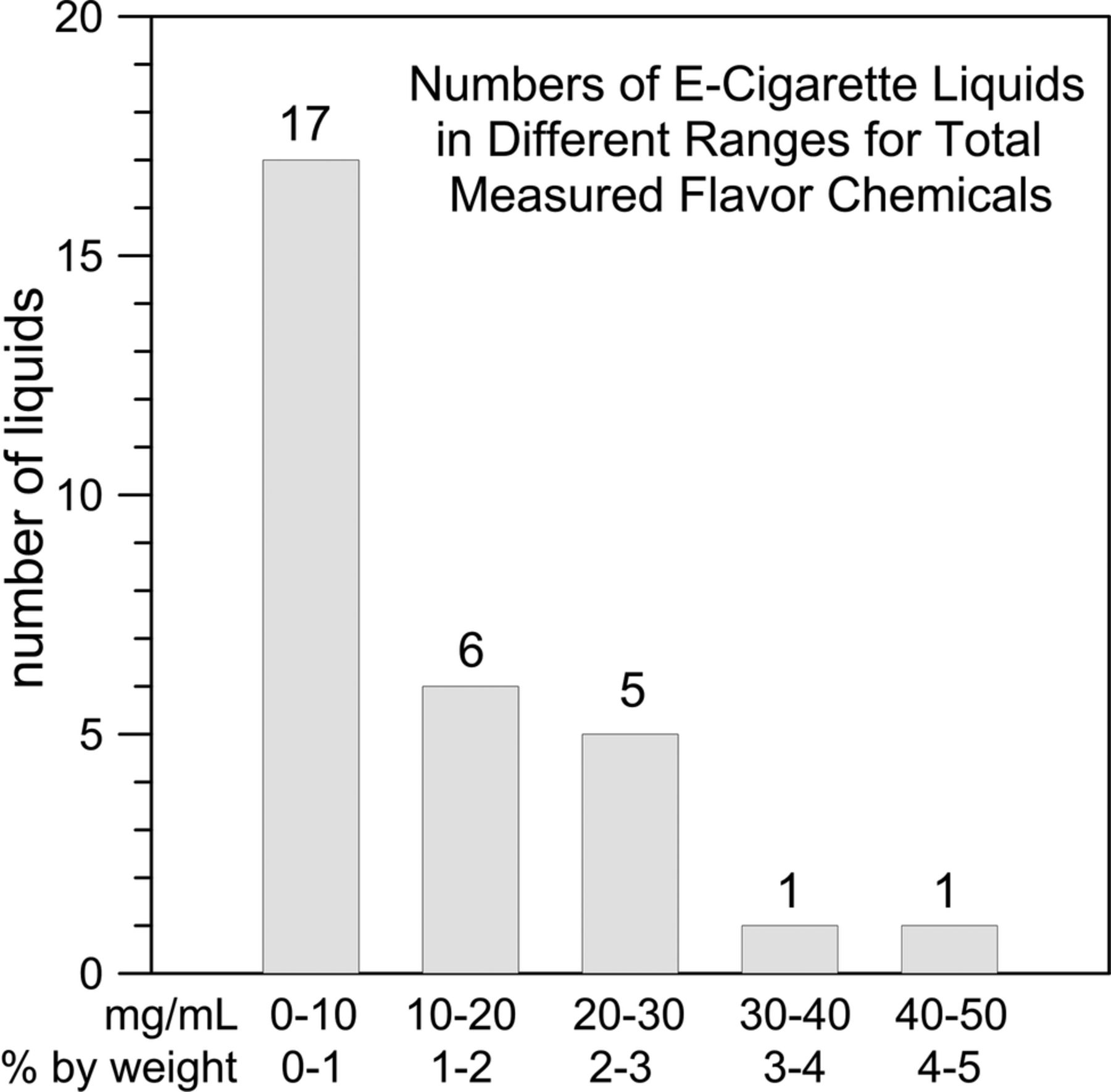 What does an e-cigarette consist of: composition, types and reviews 81