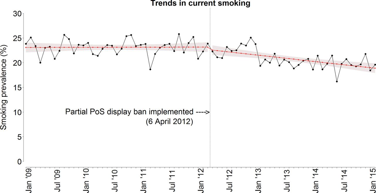 impact on smoking of england s partial tobacco point of figure