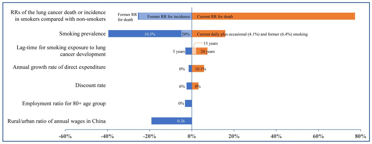 Economic burden of lung cancer attributable to smoking in
