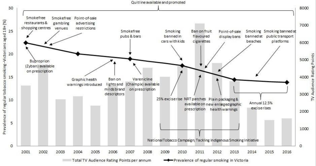 Hardening or softening? An observational study of changes to the