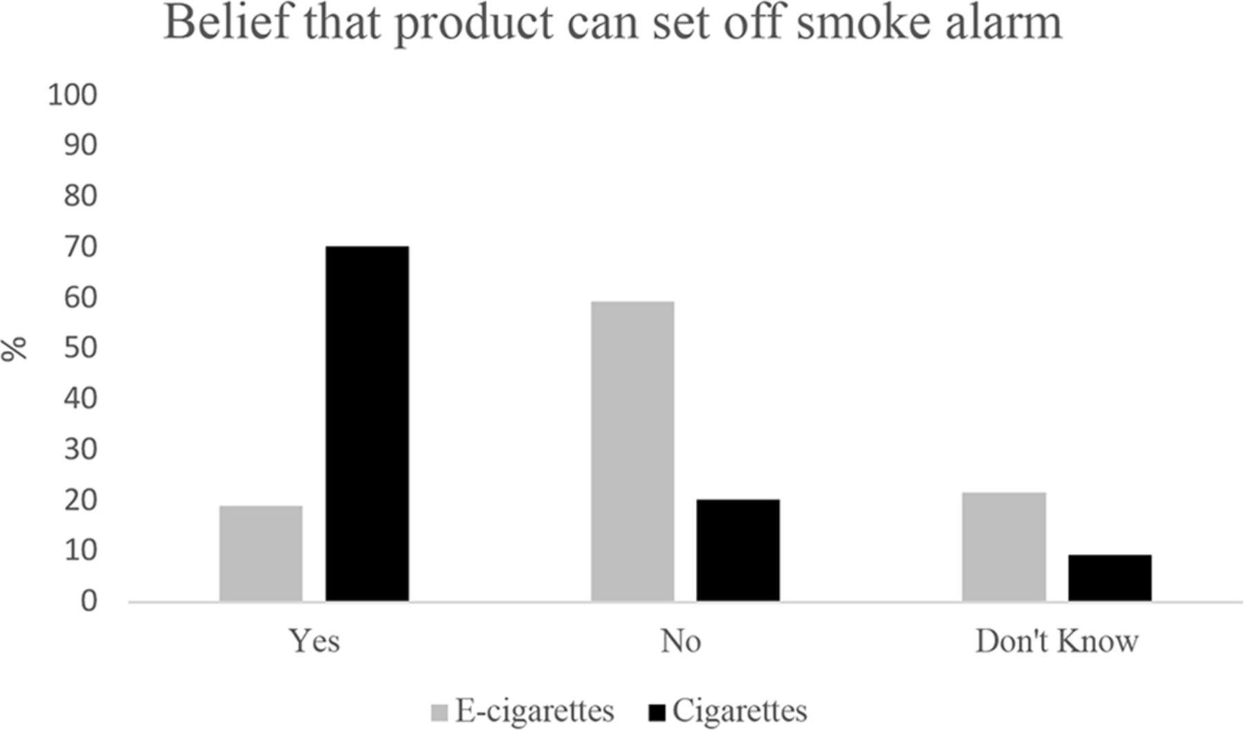 Indoor e-cigarette use can set off smoke detectors: perceptions of