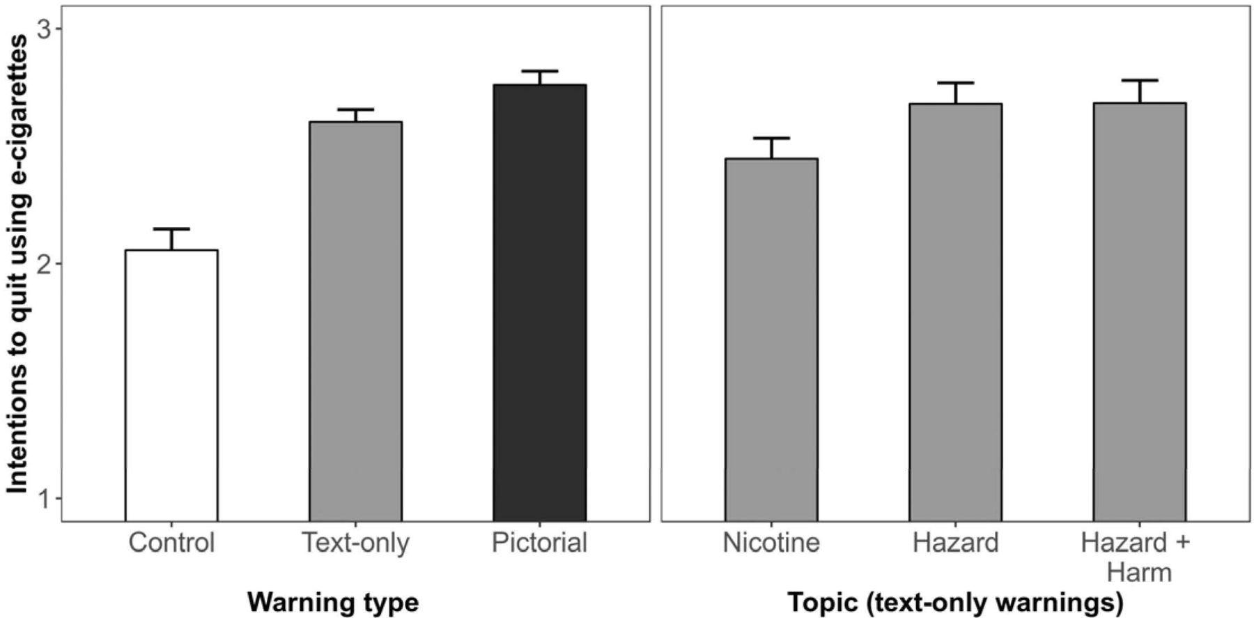 Impact of e-cigarette health warnings on motivation to vape